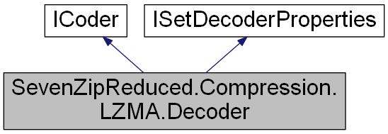 ImageResizer: SevenZipReduced Compression LZMA Decoder Class